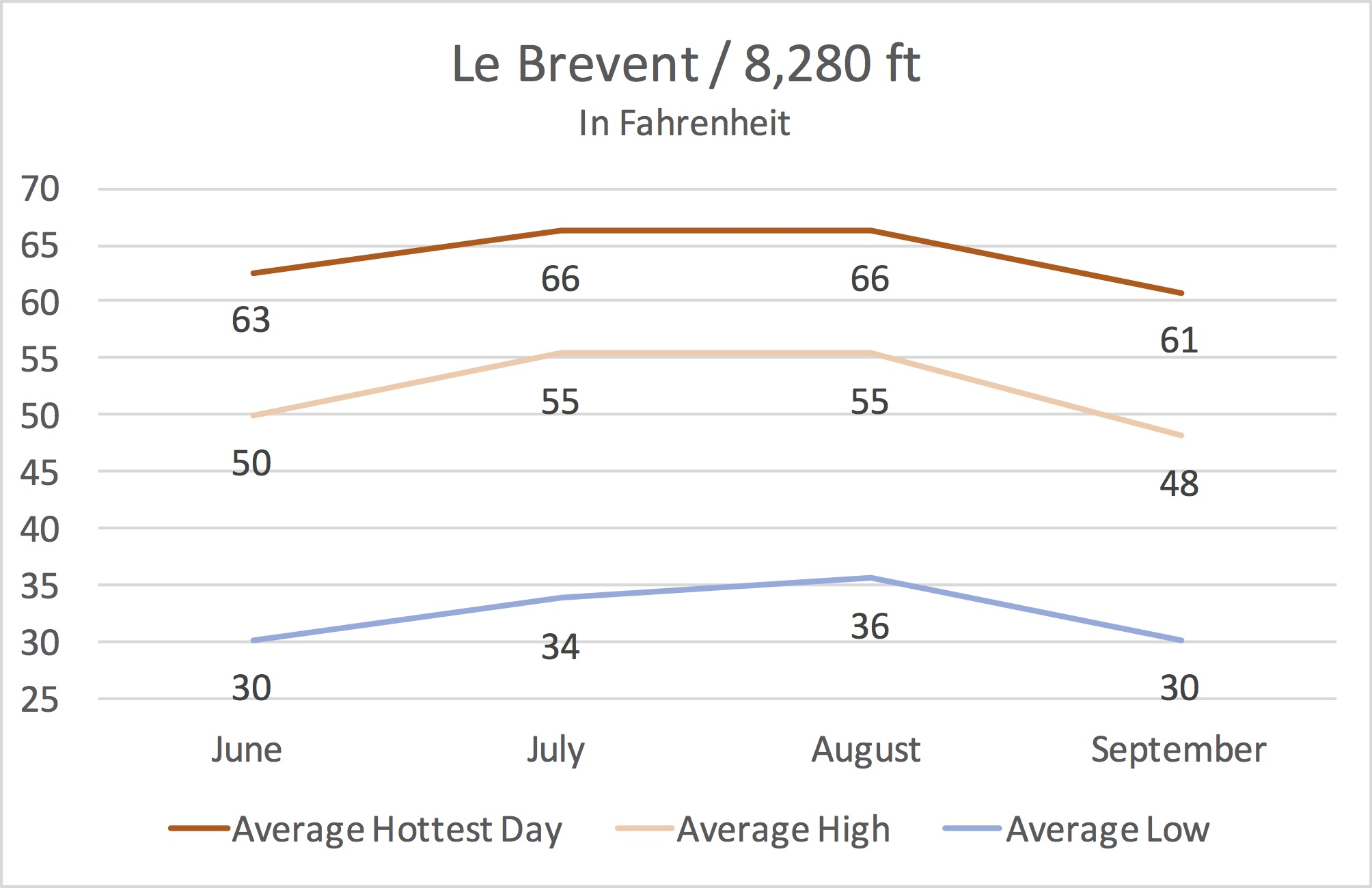 Le Brevent Average Temperature from June to September