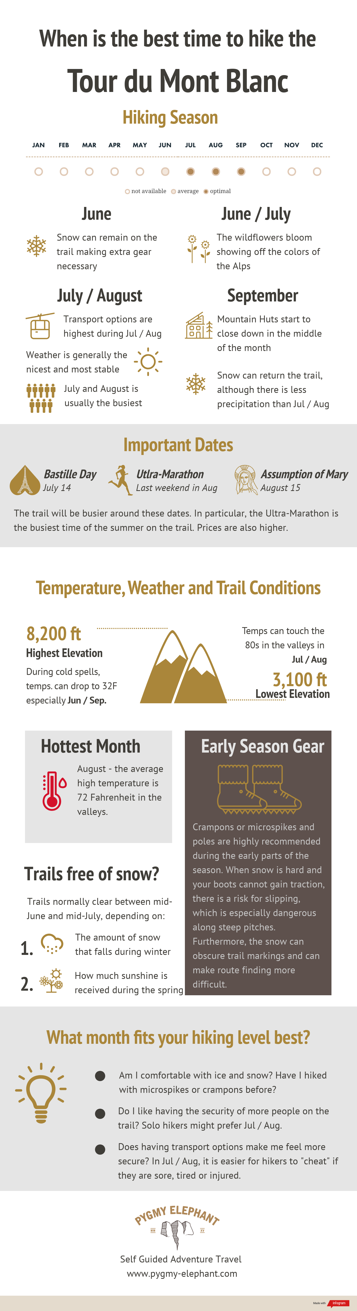 Best Time to Hike the TMB Infographic